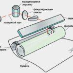 Лазерный принтер: что это, принцип работы
